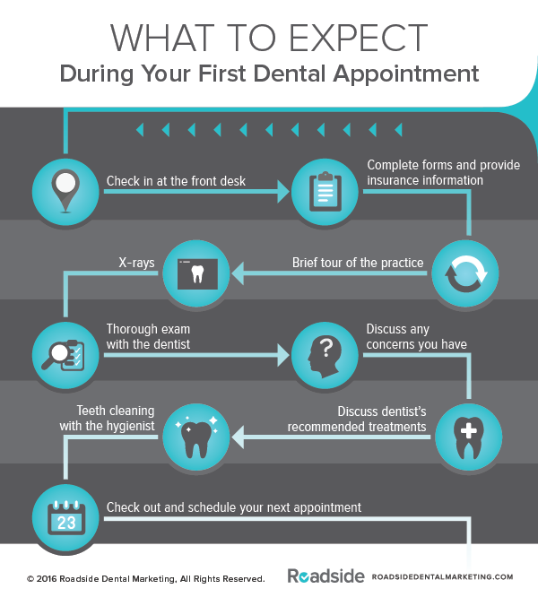What to Expect During Your First Dental Appointment Inforgraphic