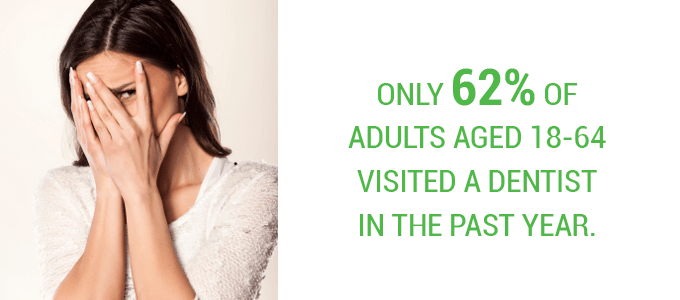 Statistic about how many people took control of their oral health and visited their dentist last year